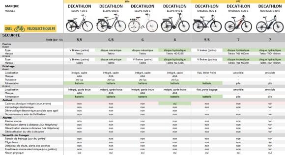 2021 Comparatif vélo électrique Ville et VTC DECATHLON 8. Sécurité