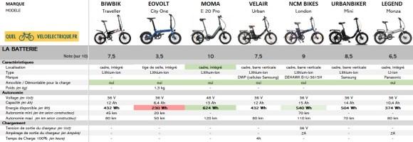 3 Comparatif 2021 vélo électrique pliable - 1500€ 3. La Batterie
