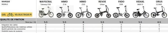 Comparatif 2021 Vélo électrique pliant le moins cher 10. Qualité de Finition