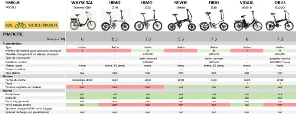 Comparatif 2021 Vélo électrique pliant le moins cher 6. Praticité