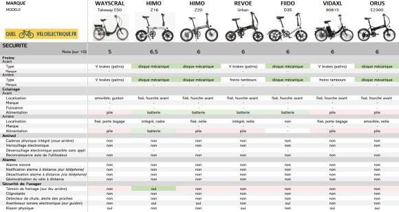 Comparatif 2021 Vélo électrique pliant le moins cher 8. Sécurité