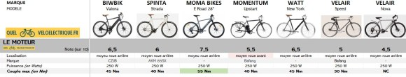 Comparatif 2021 vélo électrique ville homme sport max 1500€ 1. moteur