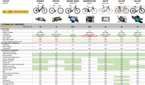 Comparatif 2021 vélo électrique ville homme sport max 1500€ 4. Ecran de contrôle OK