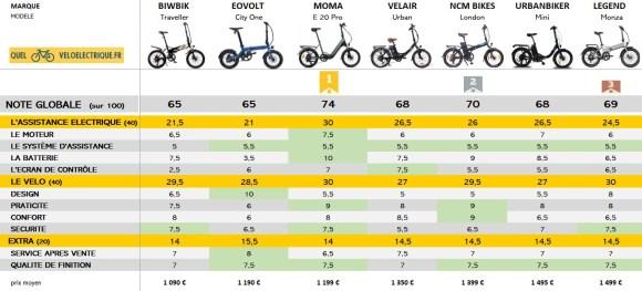 OK Comparatif 2021 vélo électrique pliable - 1500€ NOTE GLOBALE