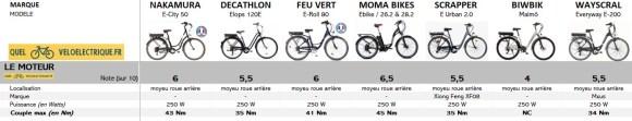 OK Comparatif VAE Vélo de ville pas cher 1. Le moteur