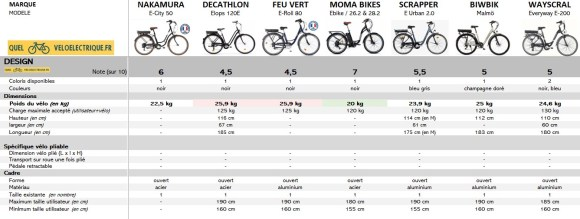OK Comparatif VAE Vélo de ville pas cher 5. Le Design