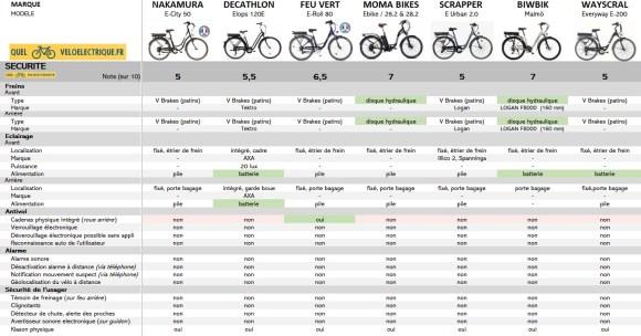 OK Comparatif VAE Vélo de ville pas cher 8. Sécurité 2021