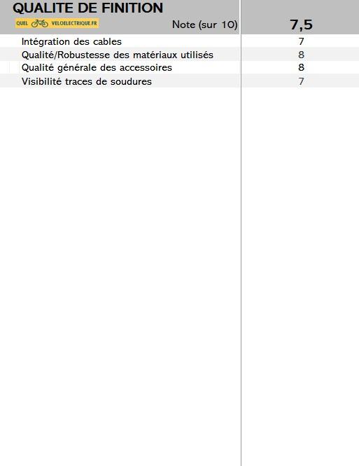 2021 Iweech note 10. qualité finition