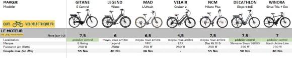 VAE Comparatif vélo électrique 2000 euros 1. Moteur