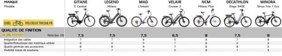 VAE Comparatif vélo électrique 2000 euros 10. Qualité de Finition