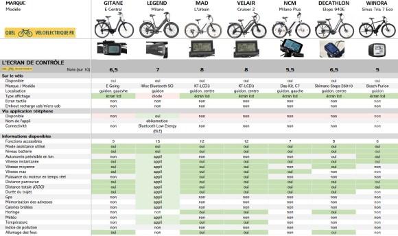 VAE Comparatif vélo électrique 2000 euros 4. Ecran de Contrôle