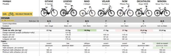 VAE Comparatif vélo électrique 2000 euros 5. Design