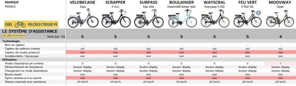 OK Comparatif VAE max 750€ vélo électrique moins cher 2. Système Assistance