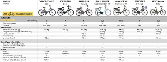 OK Comparatif VAE max 750€ vélo électrique moins cher 5. Design