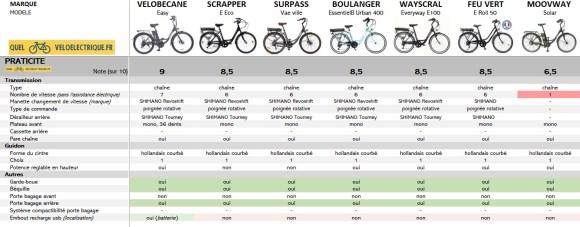 OK Comparatif VAE max 750€ vélo électrique moins cher 6. Praticité