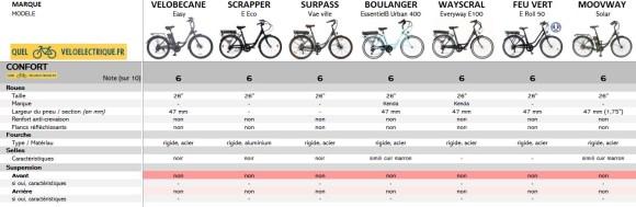 OK Comparatif VAE max 750€ vélo électrique moins cher 7. Confort