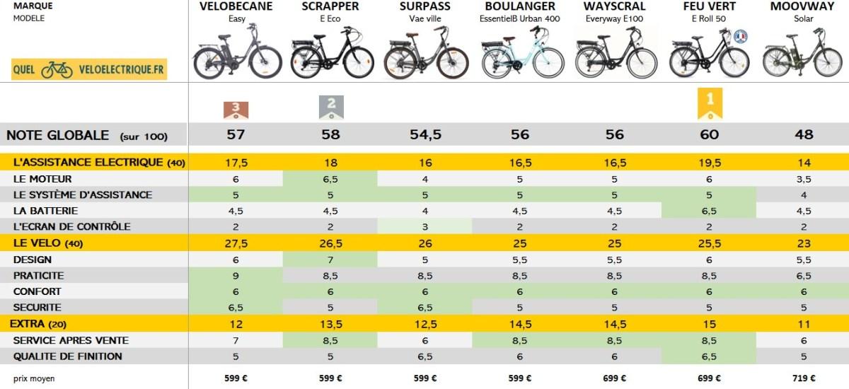 OK Comparatif VAE max 750€ vélo électrique moins cher les meilleures