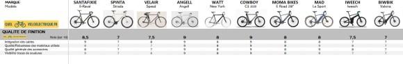 VAE Comparatif vélos électriques homme léger 10. Qualité de finition