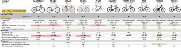 VAE Comparatif vélos électriques homme léger 3. La Batterie