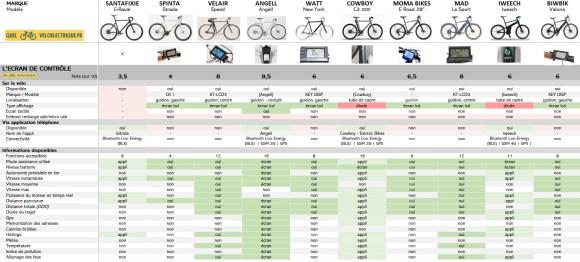 VAE Comparatif vélos électriques homme léger 4. L'écran de contrôle