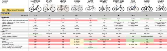 VAE Comparatif vélos électriques homme léger 6. Praticité