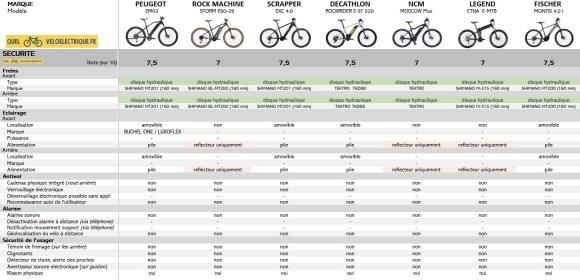 2021 VTTAE Comparatif VTT électrique 2000€ 8. Sécurité