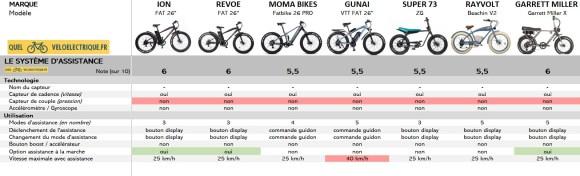 Comparatif Fatbike électrique 2. Système Assistance