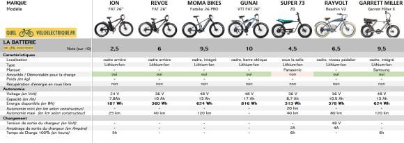 Comparatif Fatbike électrique 3. La Batterie