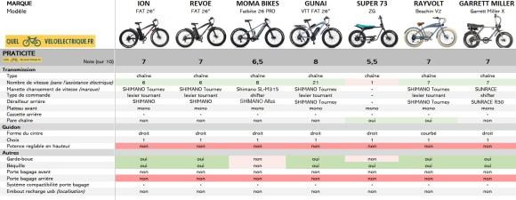 Comparatif Fatbike électrique 6. Praticité OK