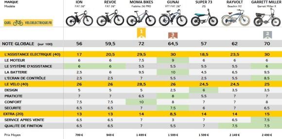 Comparatif Fatbike électrique NOTE GLOBALE