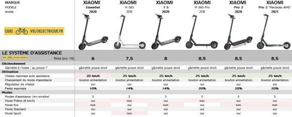 Comparatif Trottinette XIAOMI 2021 2. Le Système d'assistance