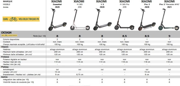 Comparatif Trottinette XIAOMI 2021 5. Design