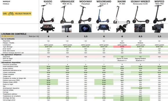 Comparatif Trottinette électrique à maximum 400 € 4. Ecran de Contrôle