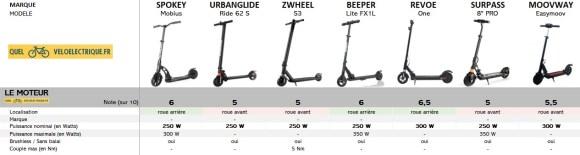 Comparatif Trottinette électrique moins cher max 200€ 1. Le moteur