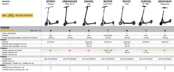 Comparatif Trottinette électrique moins cher max 200 € 5. Le Design