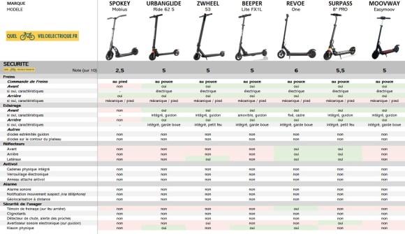 Comparatif Trottinette électrique moins cher max 200 €  9. Sécurité