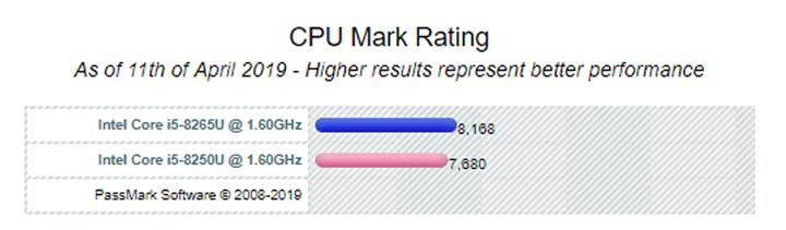 Comparação i5 8250U vs i5 8265U