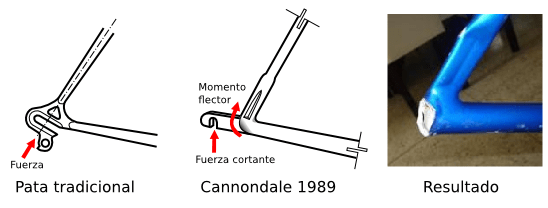 Cantilever Cannondale 1989