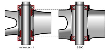 Al absorber el ancho de las tazas externas de Hollowtech II y cambiarlas por rodamientos internos prensados, se puede ensanchar el cuadro sustancialmente