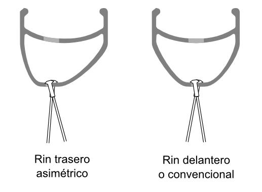 A la izquierda, el rin asimétrico patentado por Krampera