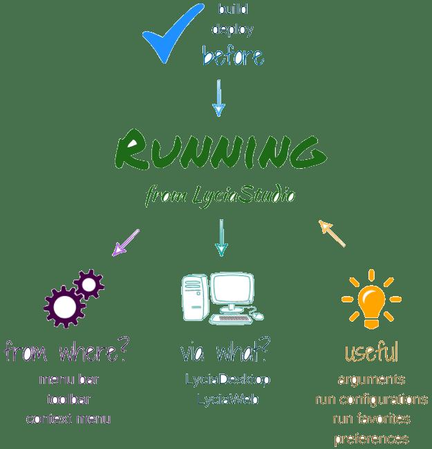 Running applications from LyciaStudio