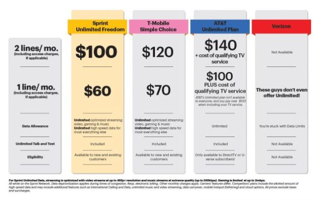 sprint-launches-unlimited-freedom-two-lines-of-talk-verizon-business-plans-cell-phones-unlimitedfreedom-data-2015-pdf-internet-reviews-cost-fios-620x395