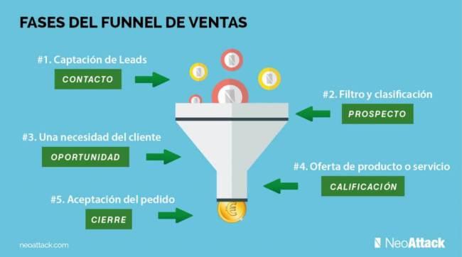 Funnel de Ventas
