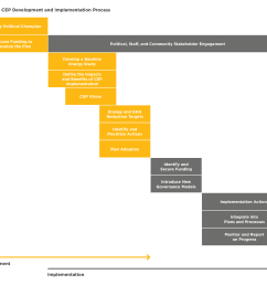table 4 cep development and implementation process  [ 1909 x 1665 Pixel ]