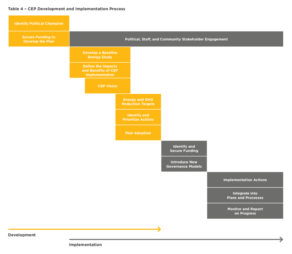medium resolution of table 4 cep development and implementation process