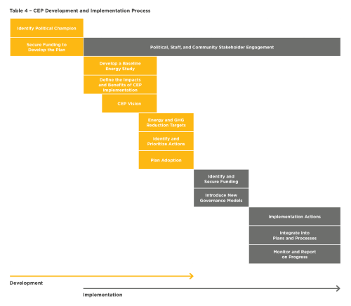 small resolution of table 4 cep development and implementation process