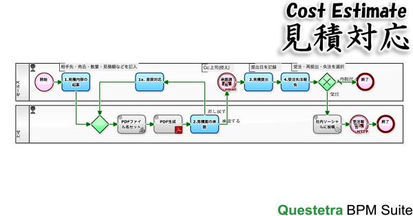見積対応プロセス
