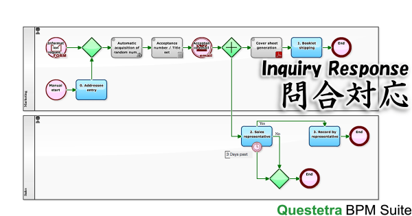Workflow Example: Inquiry Response