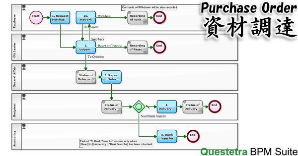 Workflow Example: Purchase Order