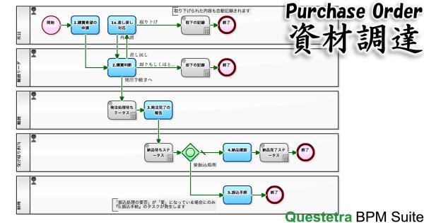 資材調達プロセス
